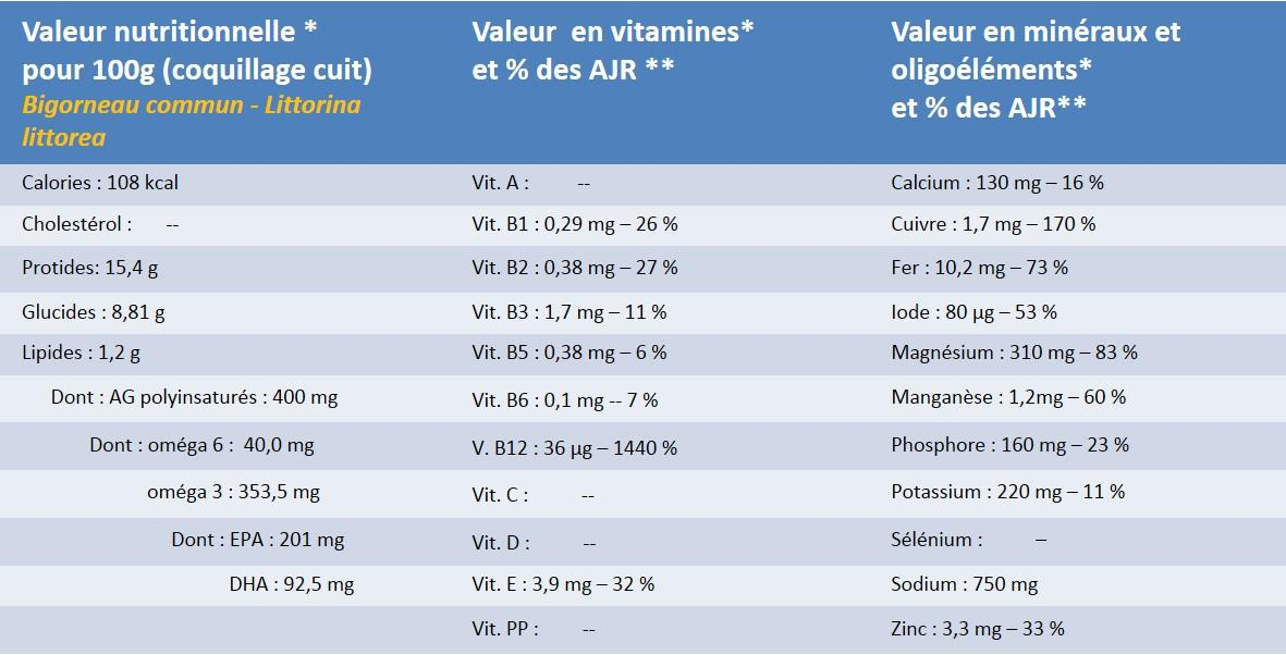 Table composition nutritionnelle aliments for Table ciqual