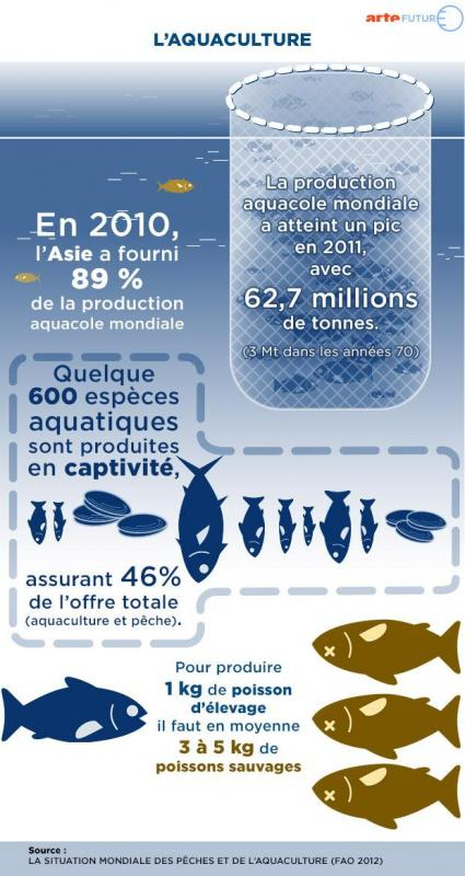Aquaculture poisson fr